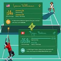 The Gender Gap - The Difference in Pay for Male and Female Athletes